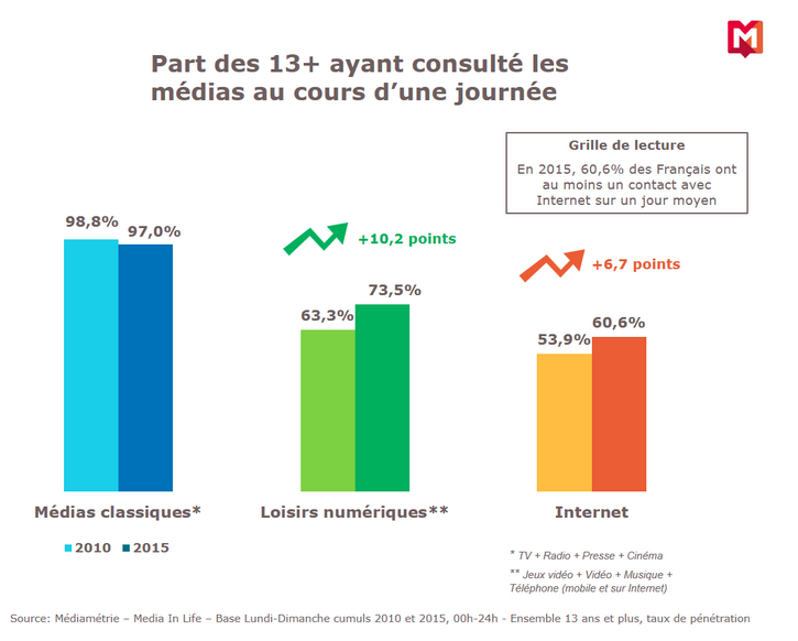 Media In Life 2015 : toujours plus de contacts médias