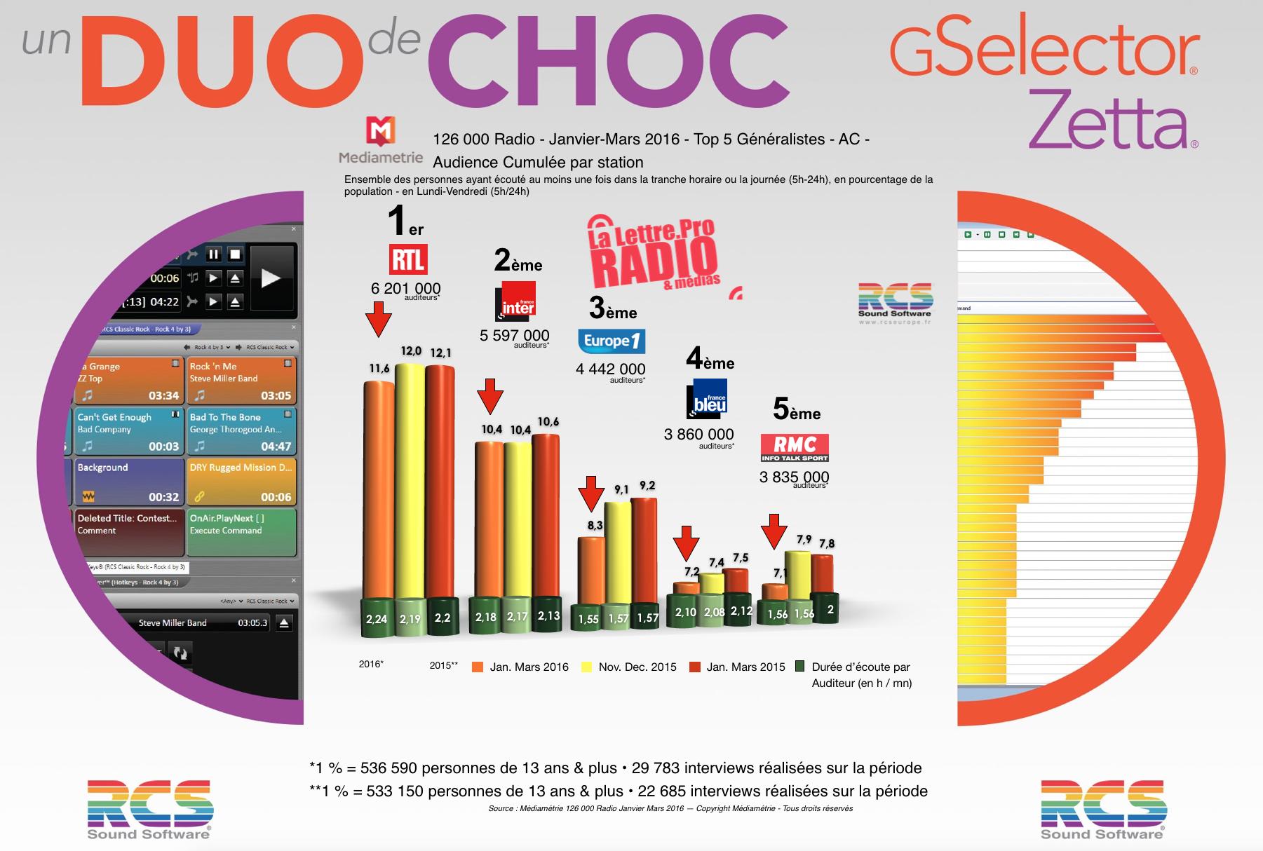 Diagramme exclusif LLP/RCS GSelector 4 - TOP 5 radios Généralistes en Lundi-Vendredi - 126 000 Radio Janvier-Mars 2016