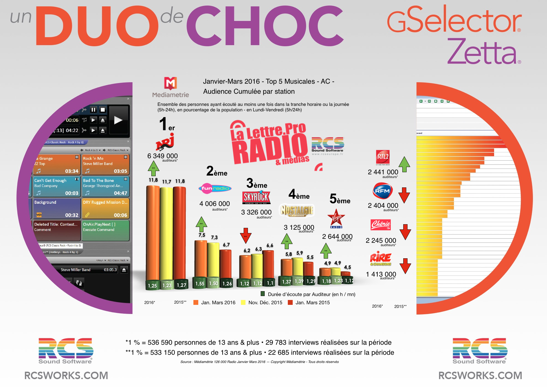 Diagramme exclusif LLP/RCS GSelector 4 - TOP 5 radios Musicales en Lundi-Vendredi - 126 000 Janvier-Mars 2016