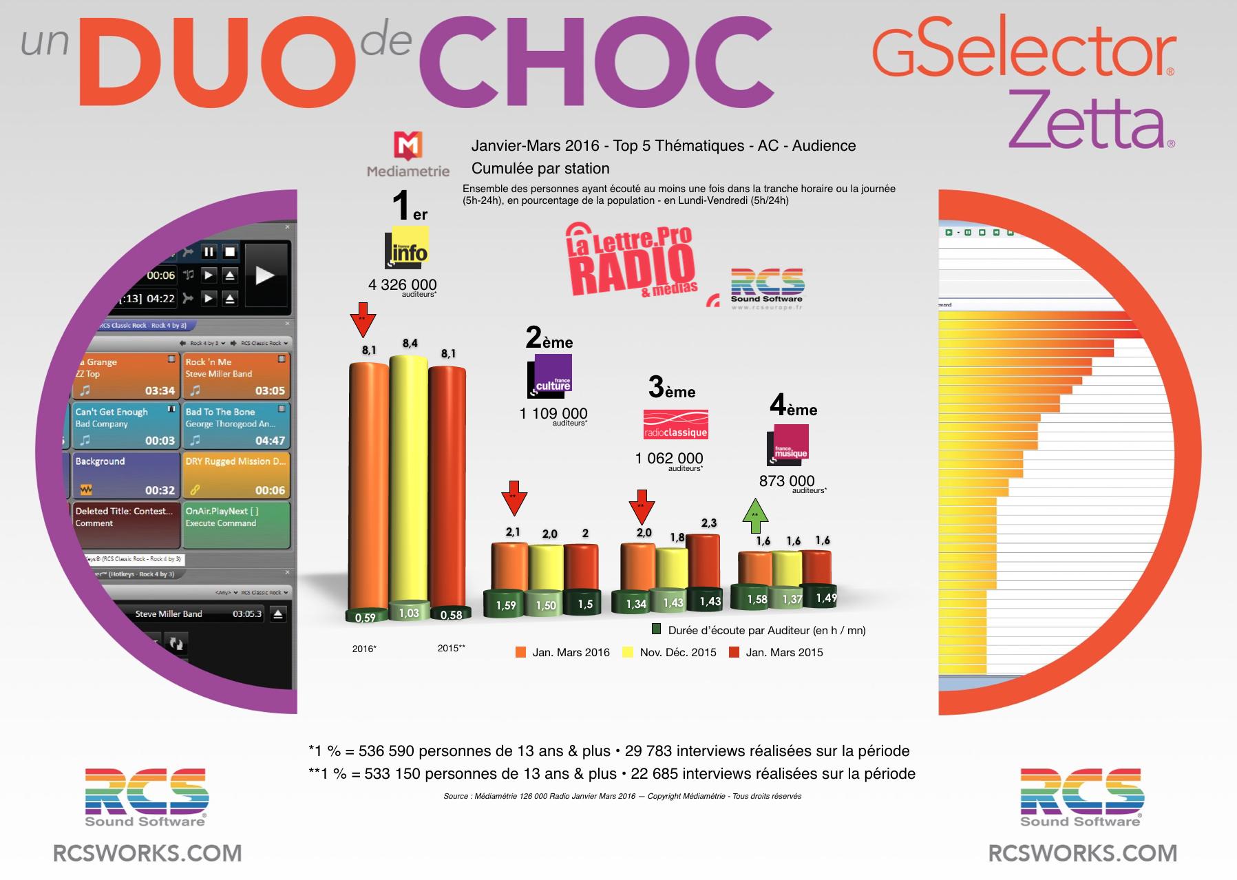 Diagramme exclusif LLP/RCS GSelector 4 - TOP 5 radios Thématiques en Lundi-Vendredi - 126 000 Radio Janvier-Mars 2016