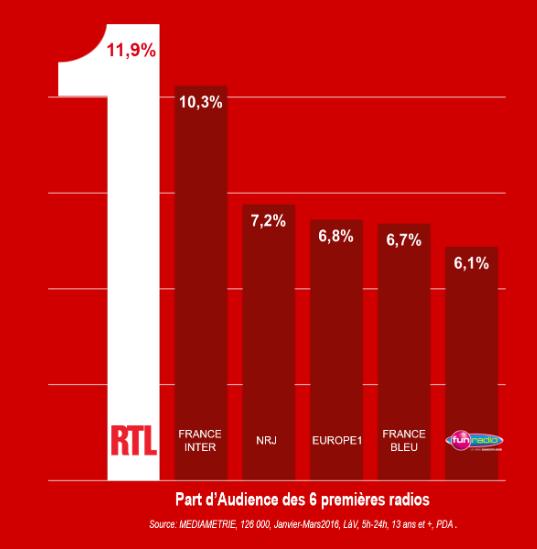RTL en pole position sur la PDA
