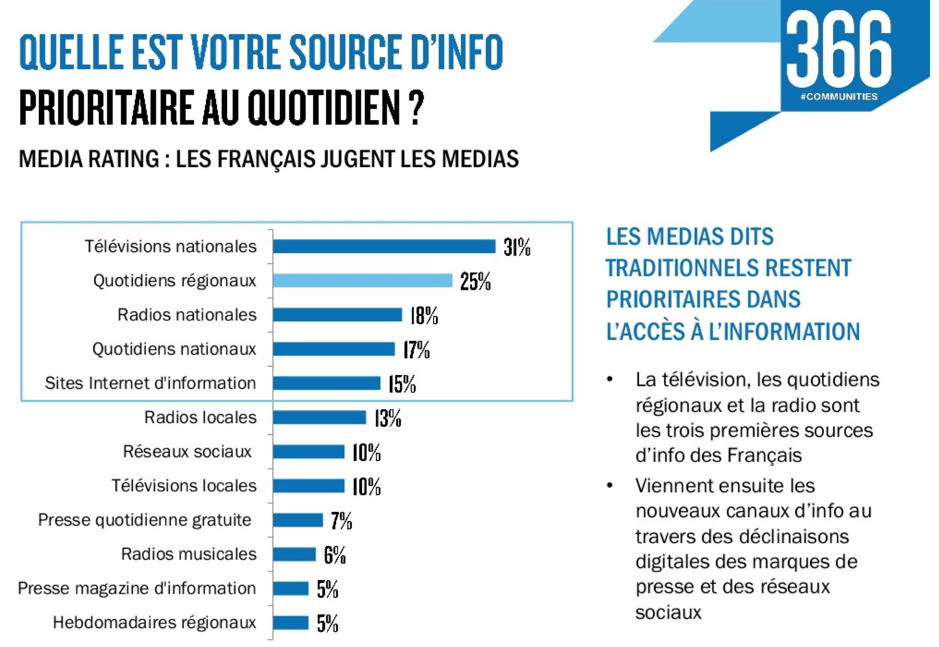 Les Français ont confiance aux médias locaux