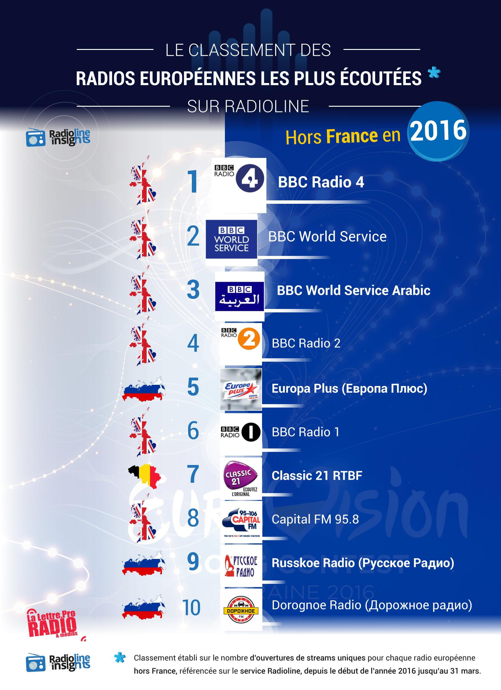 #RadiolineInsights : le classement des radios européennes les plus écoutées