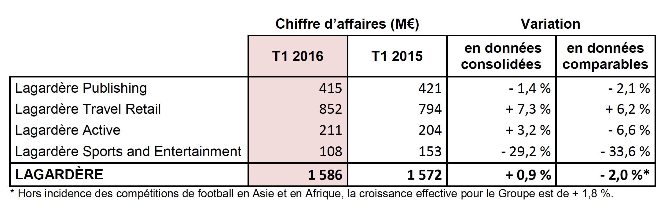 Progression de 0.9 % du CA de Lagardère