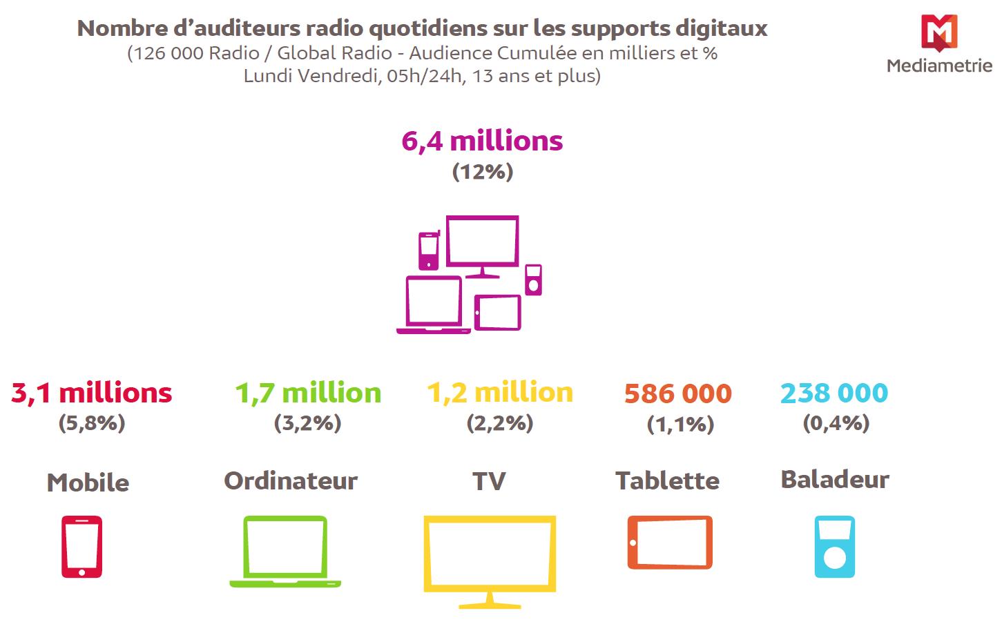 Plus de 6 millions de personnes écoutent la radio sur les supports multimédia