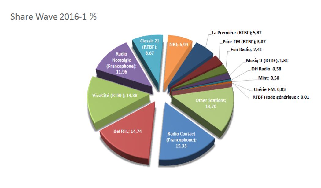Belgique : Radio Contact et Bel RTL leaders des audiences