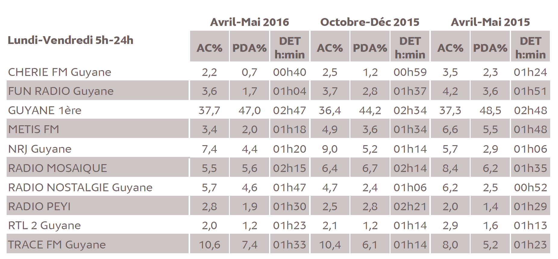 Source : Médiamétrie - Métridom Guyane – Vague Avril-Mai 2016 - 13 ans et plus - Copyright Médiamétrie - Tous droits réservés