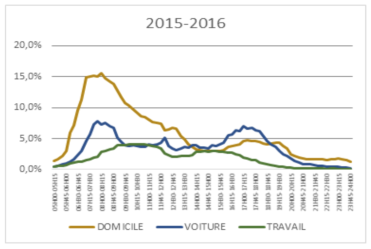 Sources : 126 000 Radio « Janvier-Mars 2016, Lundi-Vendredi 0h-24h ; Panel Radio, journée moyenne de lundi-vendredi recalculée sur les 15 jours LV, Ensemble 13 ans et plus, Total Radio, couverture en pénétration par QH.