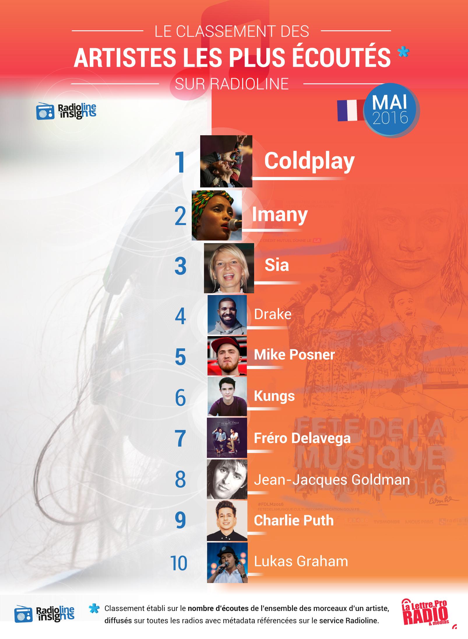 #RadiolineInsights : les artistes les plus écoutés