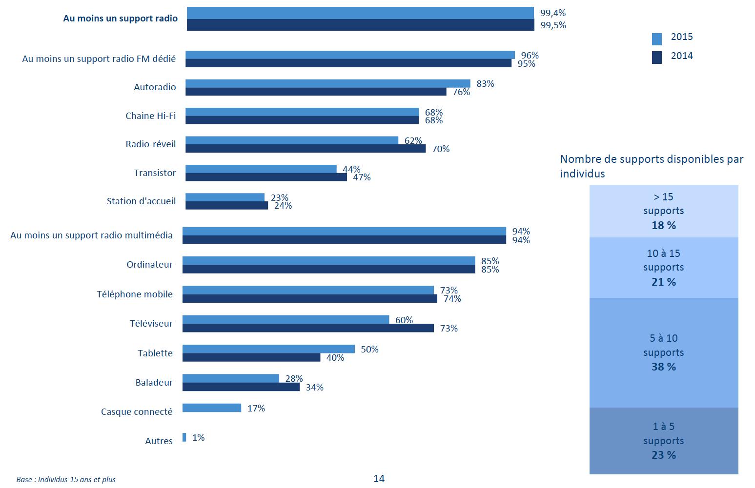 99.5 % des individus ont accès à un équipement radio