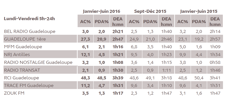 Source : Médiamétrie –Métridom–Janvier-Juin 2016 -13 ans et plus -Copyright Médiamétrie -Tous droits réservés