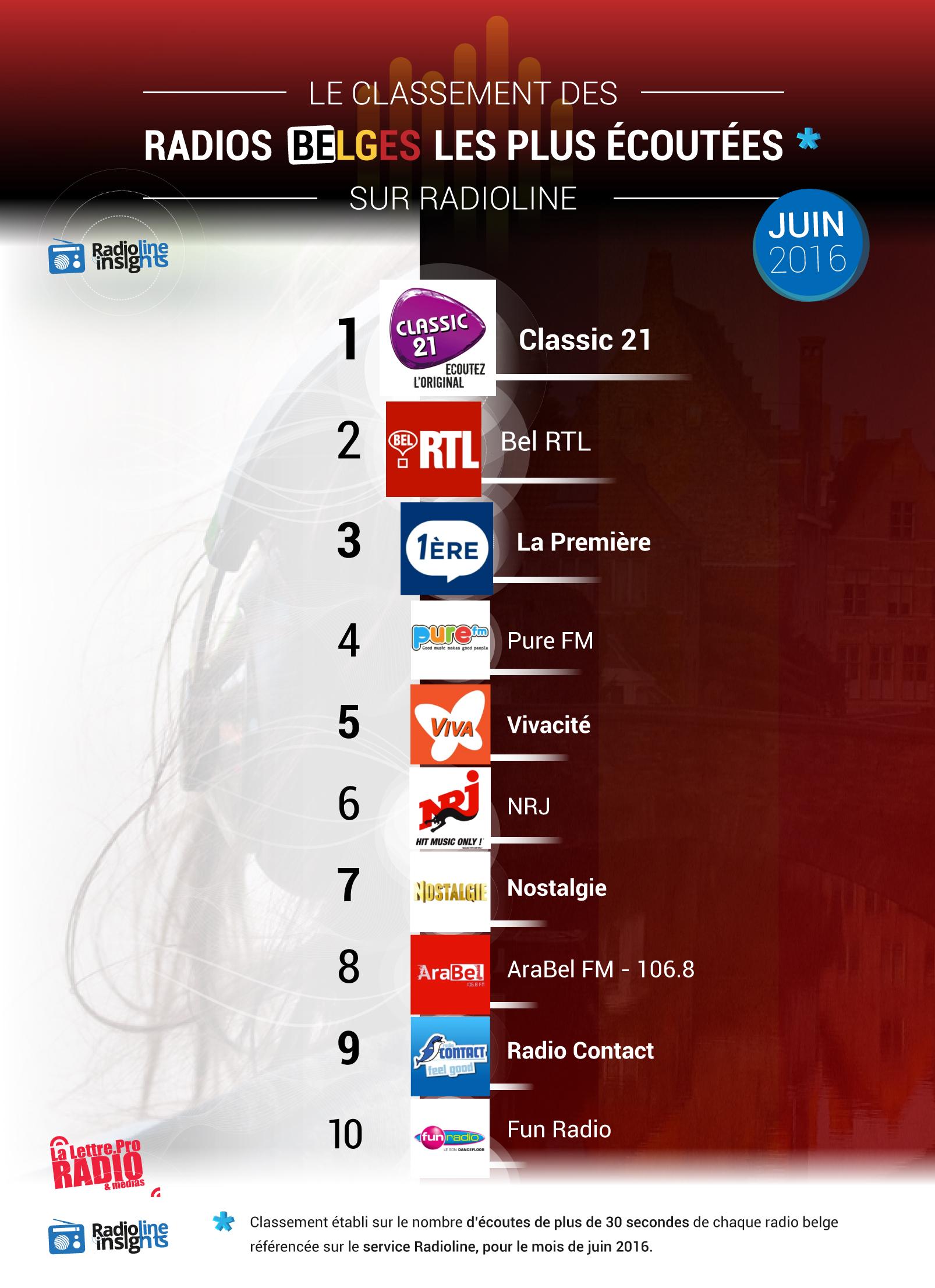 #RadiolineInsights : le classement des radios belges
