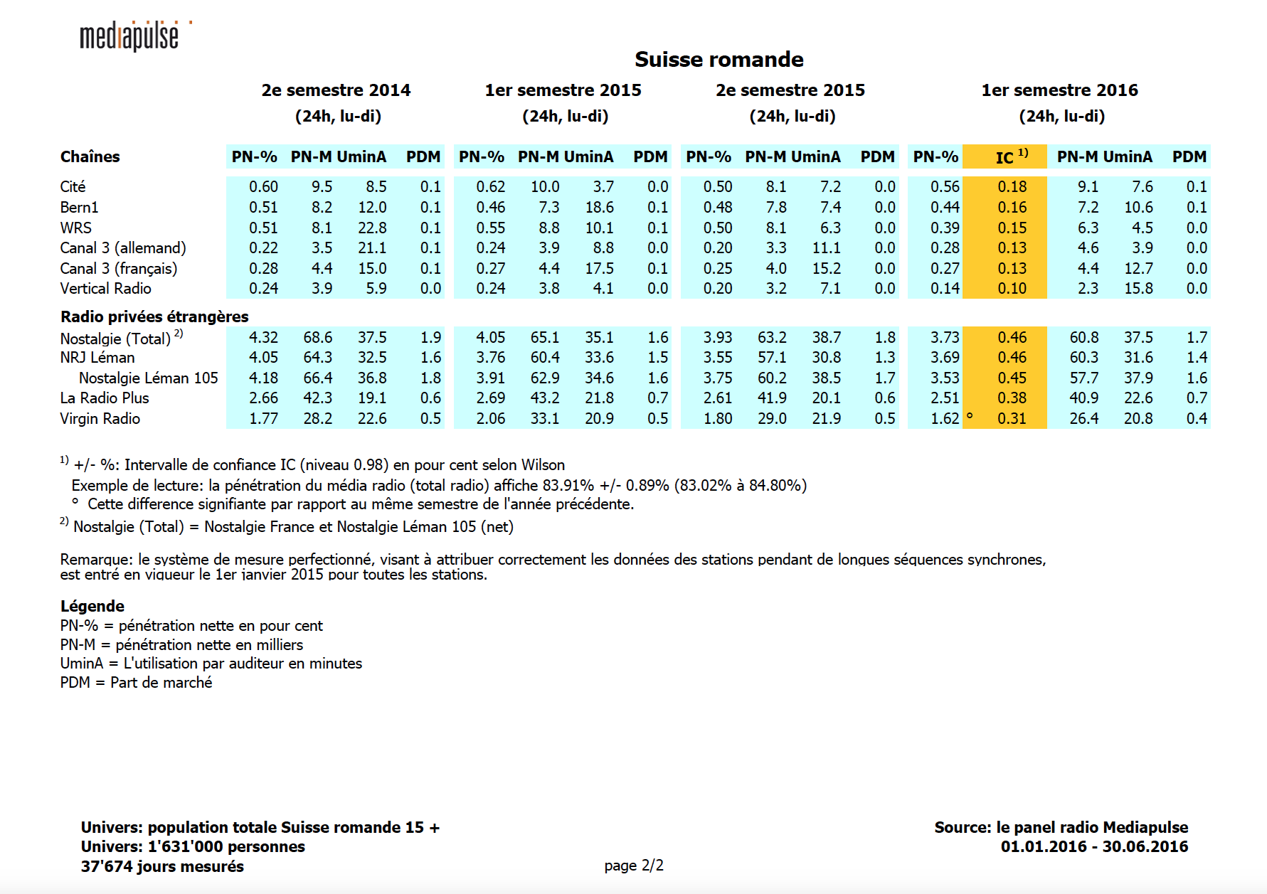 Source : Panel radio Mediapulse, DS/SR/SI, personnes 15+, total radio, 1er semestre 2016, lundi à dimanche 24 h