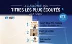 #RadiolineInsights : le classement des titres les plus écoutés