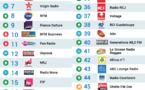 Top 50 La Lettre Pro - Radioline août 2016