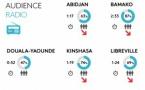 Kantar TNS publie les résultats de l'Africascope