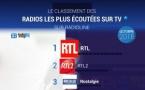 #RadiolineInsights : le classement des radios les plus écoutées sur la TV