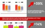 Quel est l'impact de la taille des écrans radio ?