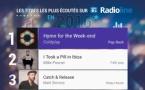 #RadiolineInsights : le classement des titres les plus écoutés en 2016