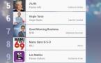 #RadiolineInsights : le classement des matinales les plus écoutées en 2016