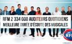 Chaque jour 2 334 000 auditeurs écoutent RFM