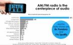 Nielsen démontre la puissance de la radio aux USA