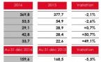 Chiffre d'affaires annuel en baisse pour NRJ Group