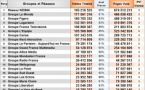 Audience : le Top 20 des groupes et réseaux médias