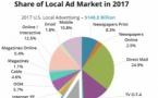 Les radios américaines captent 10,5% du marché publicitaire local et progressent grâce au digital