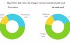 Web : une part croissante de l'utilisation des terminaux mobiles