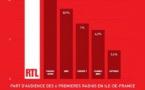 RTL : première radio radio en Île-de-France aussi