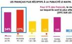 Les Français plus réceptifs à la publicité le matin