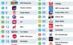 Les 50 radios les plus écoutées sur Radioline