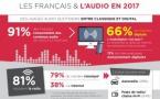 Les Français et l'audio digital