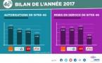 Plus de 38 500 sites 4G autorisés par l'ANFR en France
