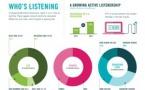 Le boom du podcast expliqué en chiffres