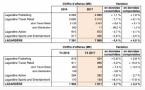 Chiffre d'affaires en baisse pour Lagardère Active