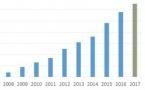 Suisse : les ventes de récepteurs DAB+ en hausse