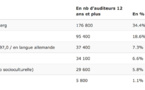 TNS Ilres dévoile les audiences des radios au Luxembourg
