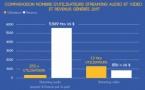 Les revenus mondiaux de la musique enregistrée en progression de 8.1%