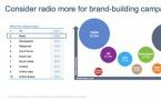 Le potentiel inexploité de la publicité radio