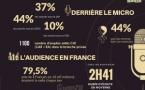 Le MAG 100 - Infographie : le poids de la radio en France et dans le monde