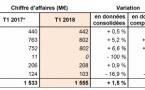 "Lagardère Active : un CA ""quasiment stable"""
