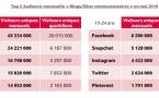 26 minutes par jour sur les réseaux sociaux depuis le mobile