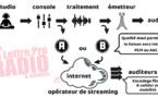 Comprendre le streaming