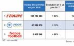 Le sport attire les internautes en juin
