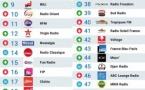 Le MAG 103 - Les 50 radios les plus écoutées sur Radioline
