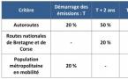 Le point sur le déploiement du DAB+ en France