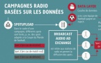 Le MAG 104 - 8 innovations qui rafraîchissent l'image de la publicité radio
