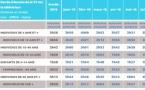 Médiamat : 3h46 de télévision par jour pour les Français